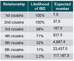 Ok relationship second cousin are Cousin Chart—Family